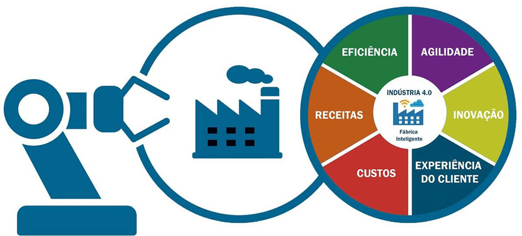 Inovação e Produtividade: 6 Pilares de uma Nova Indústria 4.0 Brasileira
