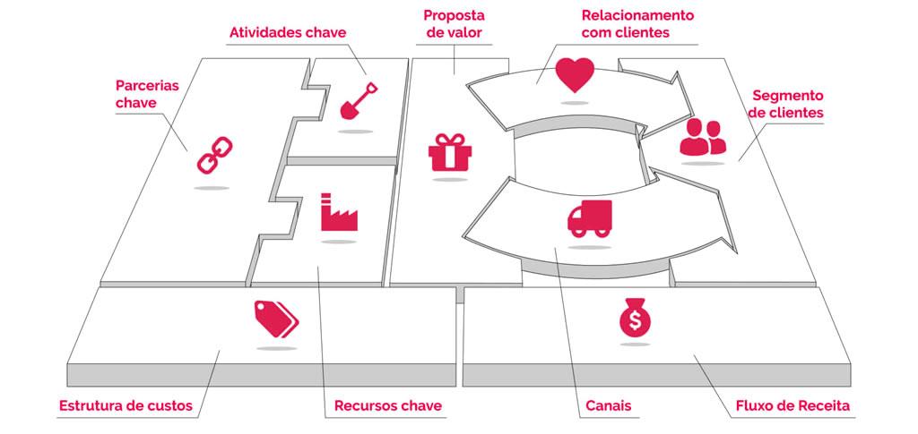 Por que Reinventar um Modelo de Negócio vem sendo tão Importante?